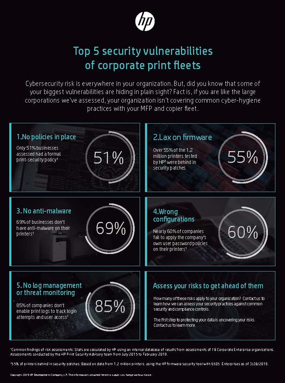 top-5-security-vulnerabilities-corporate-print-fleets